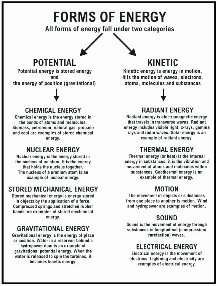Natural Resources Worksheets Pdf Awesome sound Energy Worksheets Resources Worksheet Types Middle
