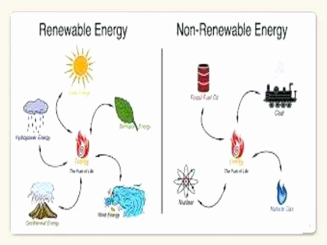 Natural Resources Worksheets Pdf Luxury Renewable and Nonrenewable Resources Worksheet Fresh Co