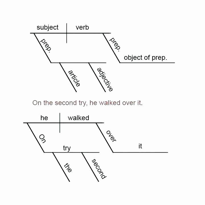 Number Sentence Worksheets 2nd Grade Number Sentence Worksheets 4th Grade