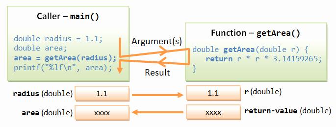 Number Tracing 1 20 C Basics C Programming Tutorial