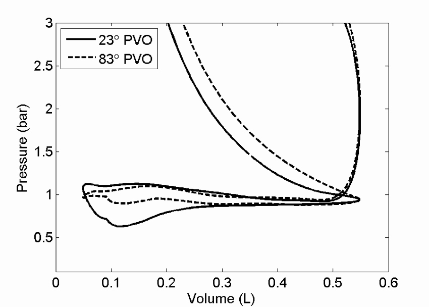 Number Tracing 1 20 Pressure Volume Trace Parison Of Pumping Loops Paring