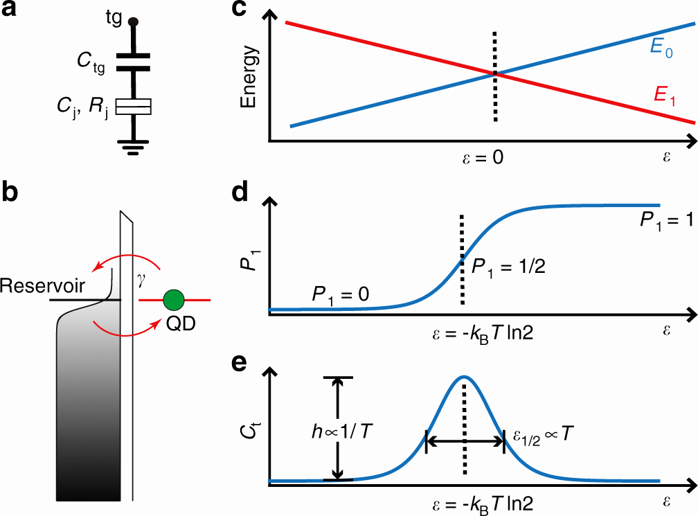 Number Tracing 1 20 Primary thermometry Of A Single Reservoir Using Cyclic