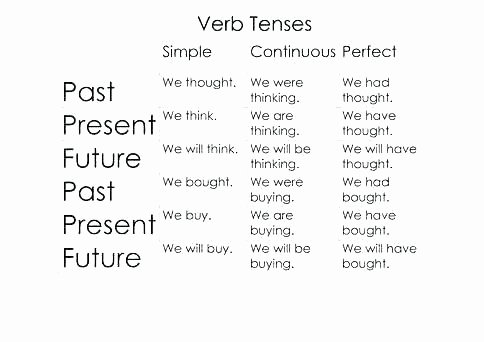Past Present and Future Worksheets Past Present Future Worksheets Grade Past Tense Verbs