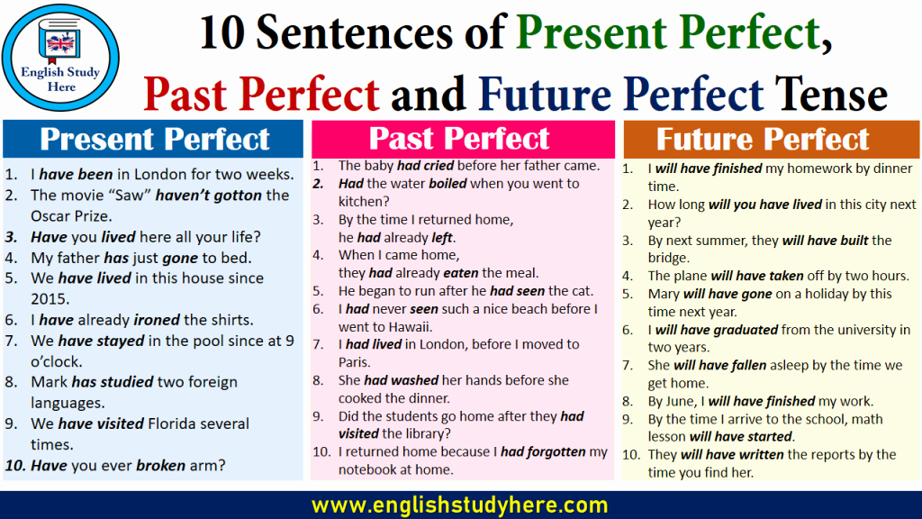 Past Present Future Worksheets 10 Sentences Of Present Perfect Past Perfect and Future