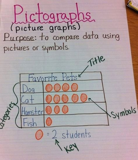 Pictograph for 2nd Grade 217 Best Graphing Images In 2019