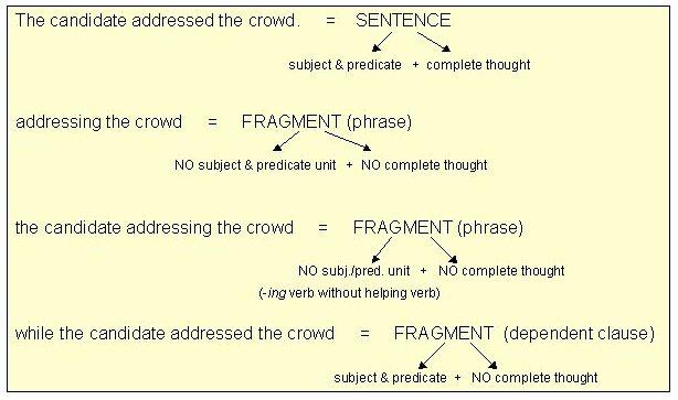 Principal Parts Of Verbs Worksheets Fresh Fragments