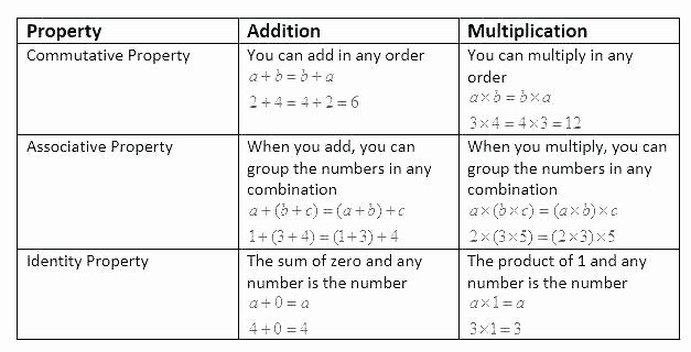 Properties Of Addition Worksheets Pdf Distributive Property Worksheet Pdf – Risatatourtravel