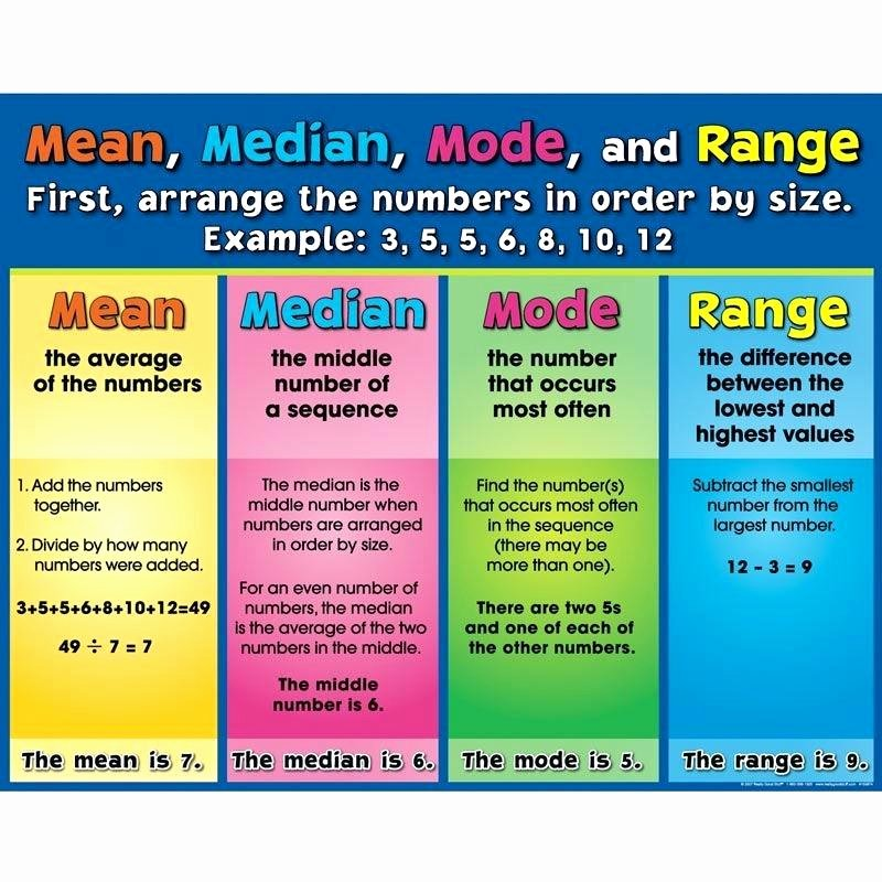 Range Mode Median Worksheets Math Mean Median Mode Mean Median Mode and Range Poster