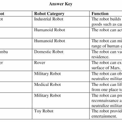 Range Mode Median Worksheets Mean Mode and Median Worksheet – Vishalcargopackersmover