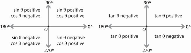 Reading Positive and Negative Coordinates Content the Four Quadrants