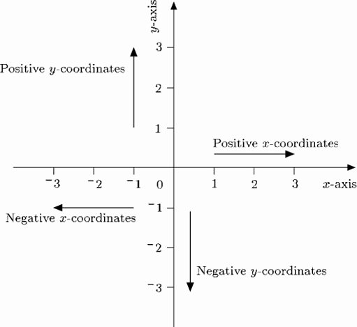Reading Positive and Negative Coordinates Diagrams Charts and Graphs View as Single Page