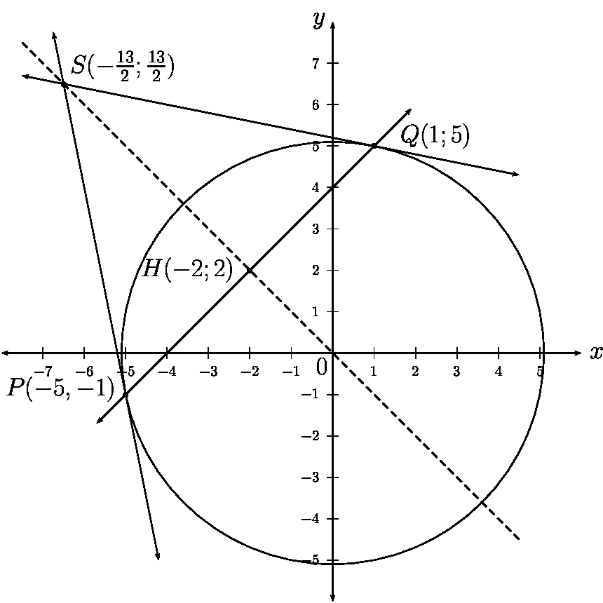 Reading Positive and Negative Coordinates Equation A Tangent to A Circle