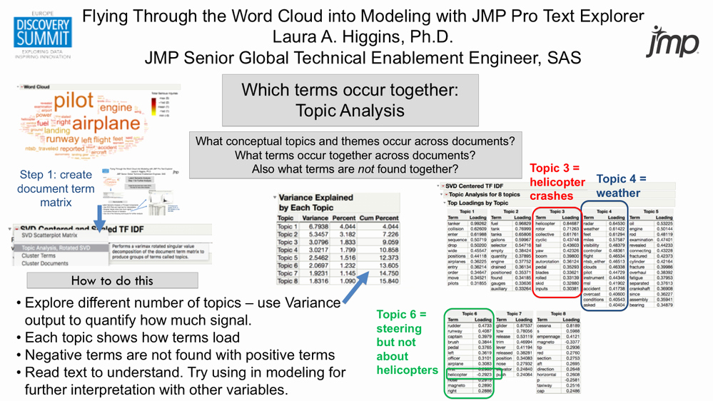 Reading Positive and Negative Coordinates Flying Through the Word Cloud Into Modeling with Jmp R Pro