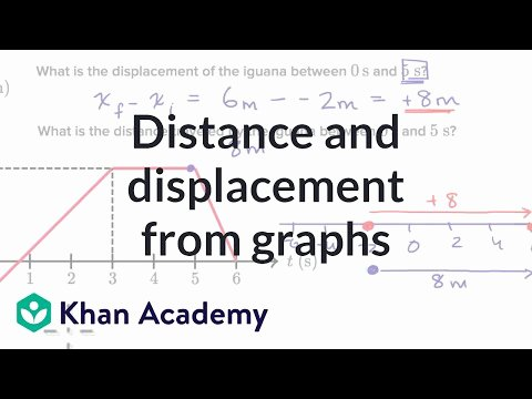 Reading Positive and Negative Coordinates Worked Example Distance and Displacement From Position Time