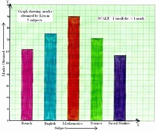 Science Charts and Graphs Worksheets Bar Graph Worksheets Grade 3