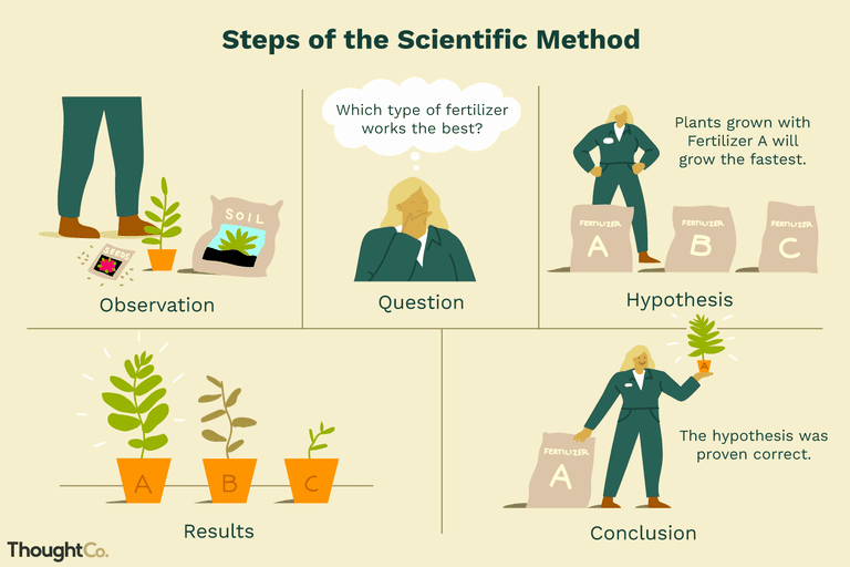 Scientific Method Worksheets 5th Grade Scientific Method Definition and Examples