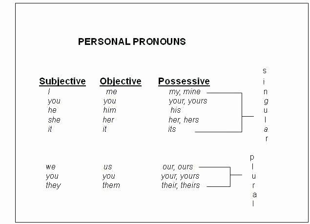 Second Grade Pronoun Worksheets Pronoun Worksheets Object Pronouns Worksheet for Grade 2 and