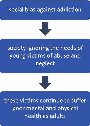 abuse stigma