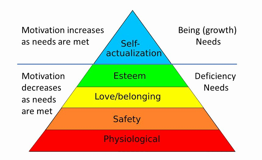 Self Esteem Worksheets for Kids Maslow S Hierarchy Of Needs