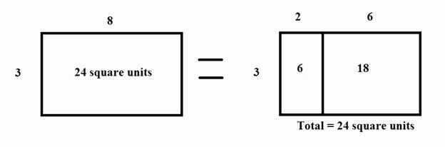 Simple Distributive Property Worksheets Factors and the Distributive Property