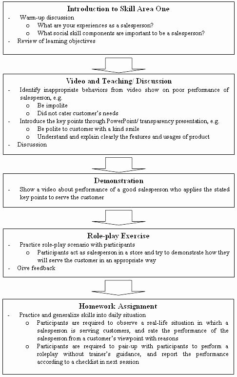 Social Skills Training Worksheets Adults social Skills Scenarios Worksheets