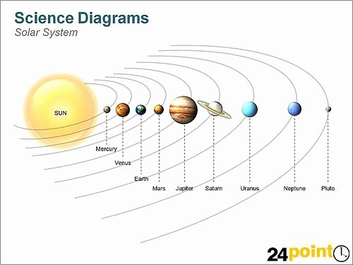 Solar System Worksheets 5th Grade Beautiful Pin On solar System