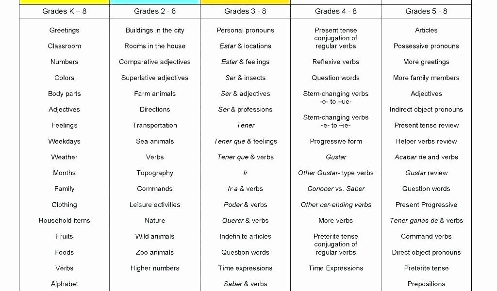 Spanish Verb Conjugation Worksheets Printable Middle School Spanish Worksheets