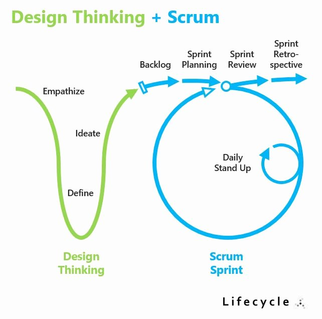 Step Up to Writing Worksheets Elegant Try Design Thinking Scrum A Powerful Hybrid Agile Approach