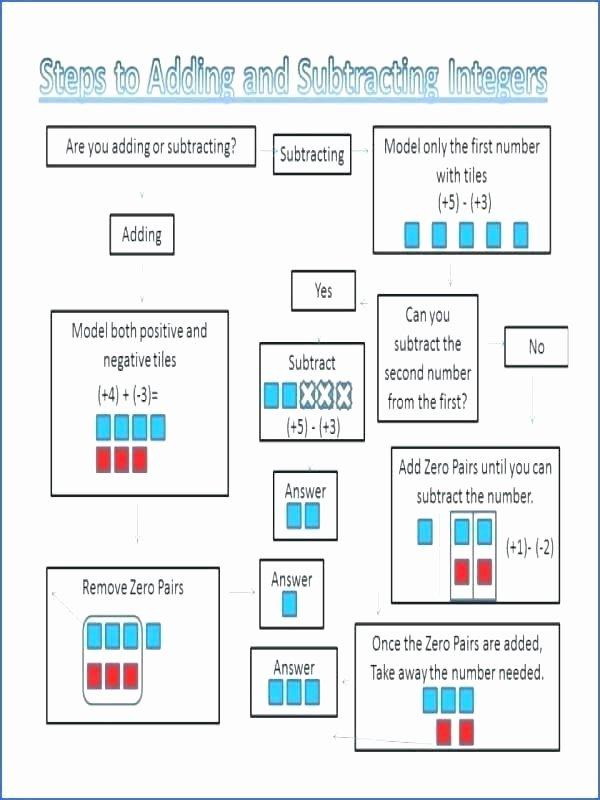 Subtracting Across Zeros Worksheet Pdf Addition with Zero Worksheets Adding Worksheet and