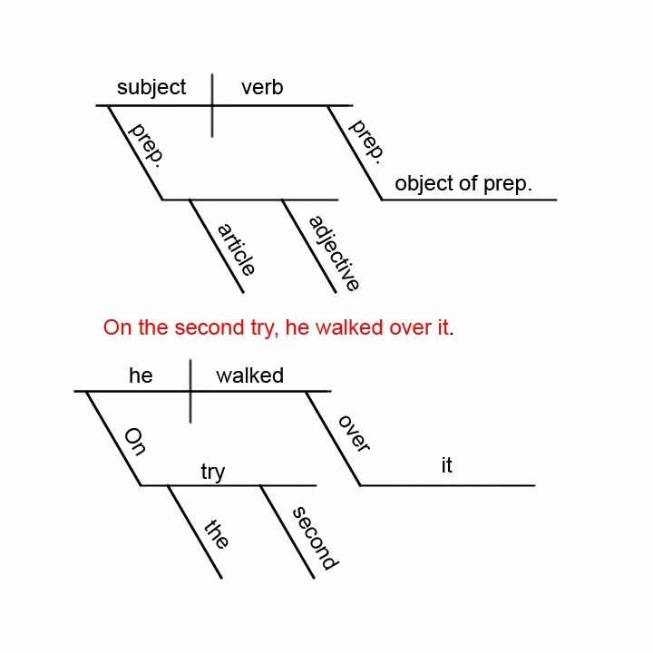 Super Sentences Worksheets Diagramming Sentences Quiz Best Super Teacher Worksheets