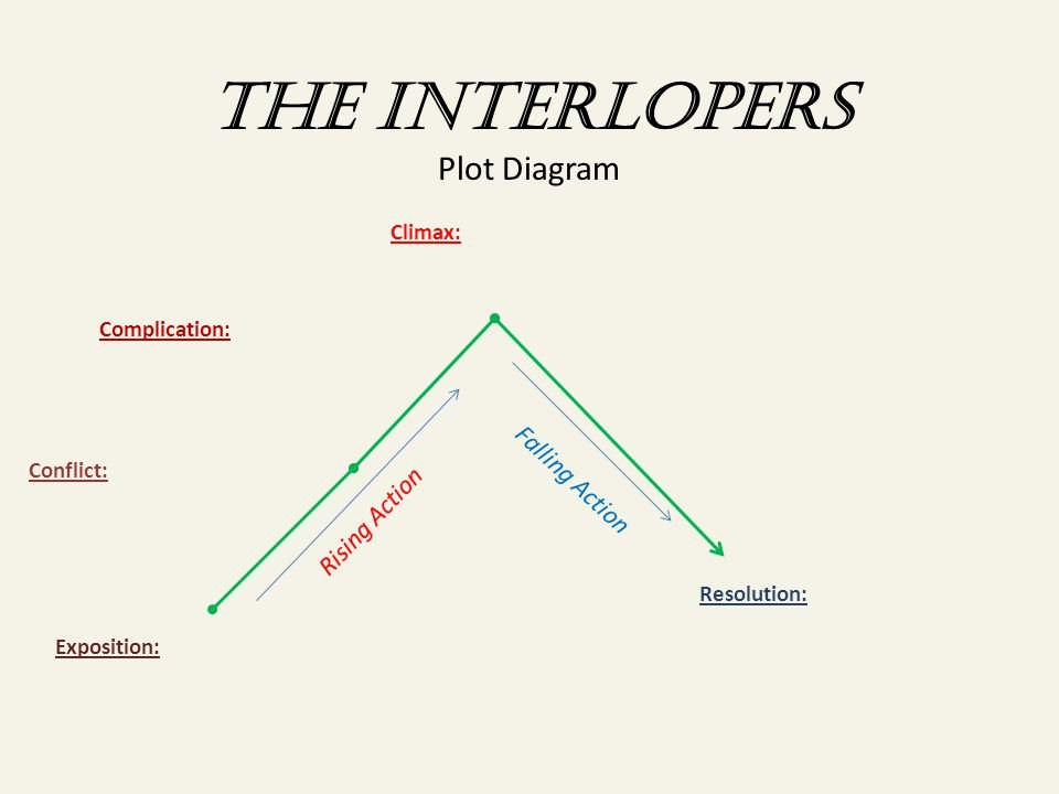 The Book Thief Plot Diagram the Lightning Thief Plot Diagram