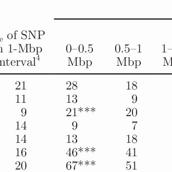 Traceable Numbers 1 20 Number Of Snp In the Holstein Friesian Discovery Data Set