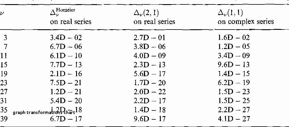Translations Worksheets Math Transformations Worksheet Algebra 2 – Propertyrout