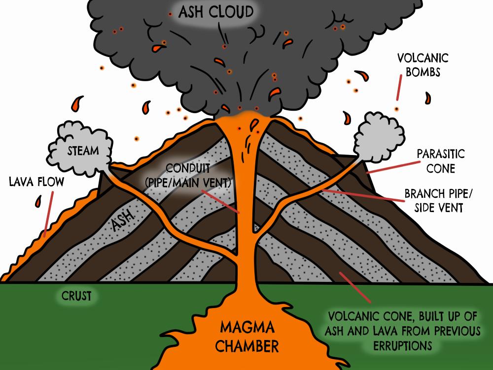 Volcano Worksheet for Kids Volcano Diagram Google Search