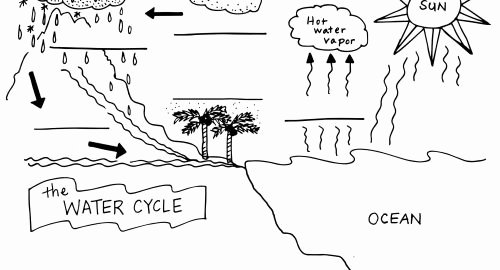Water Cycle Worksheet Kindergarten Water Cycle Diagram Labeled Lovely Perfect Water Cycle Fill