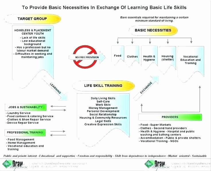 free life skills worksheets for adults in recovery printable grade 3